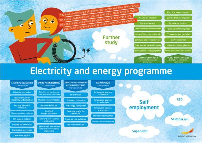 Framtidskarta på engelska, el- och energiprogrammet