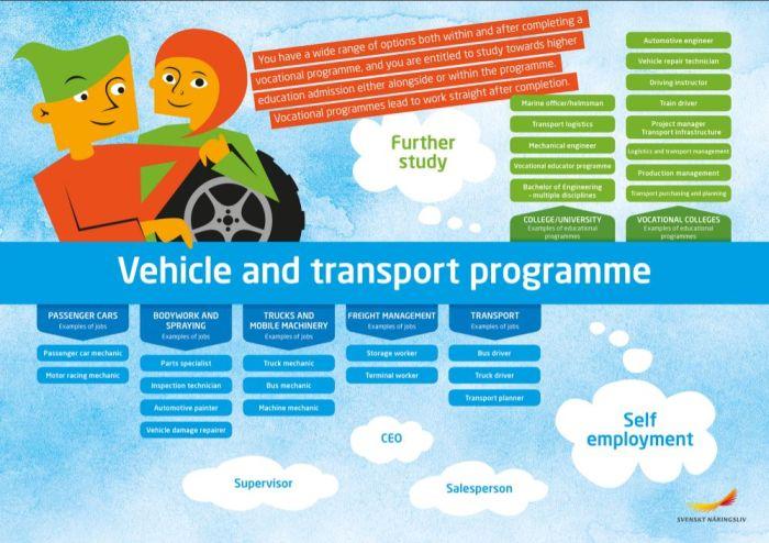 Framtidskarta på engelska, fordon- och transportprogrammet