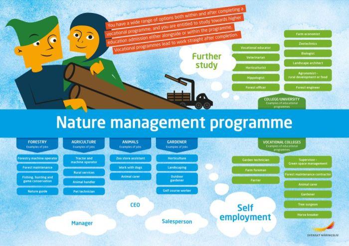 Framtidskarta på engelska, naturbruksprogrammet