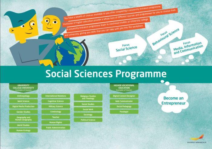 Framtidskarta på engelska, samhällsvetenskapsprogrammet