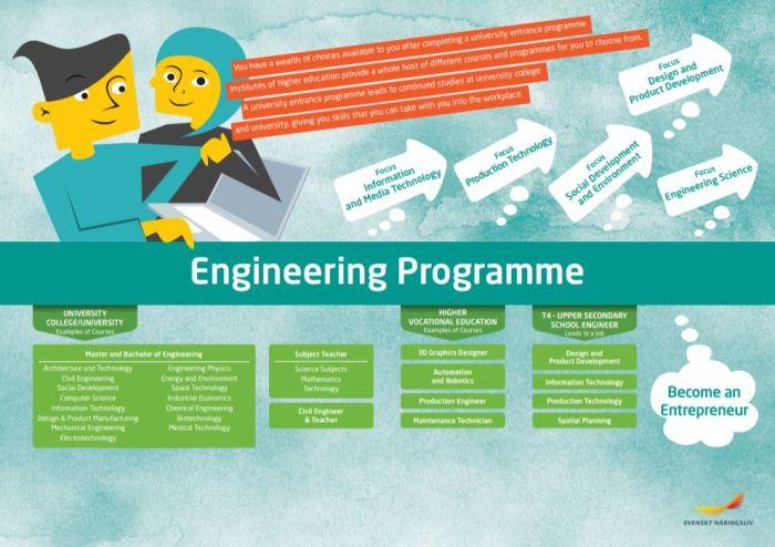 Framtidskarta på engelska, teknikprogrammet