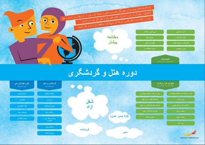 Framtidskarta på farsi, hotell- och turismprogrammet