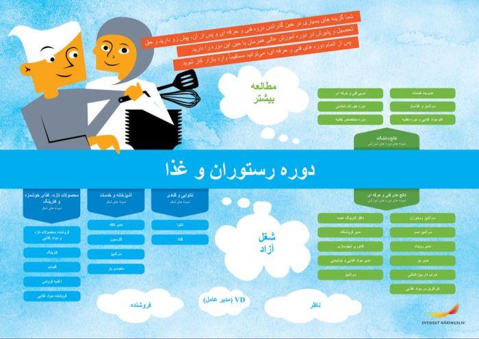 Framtidskarta på farsi, restaurang- och livsmedelsprogrammet