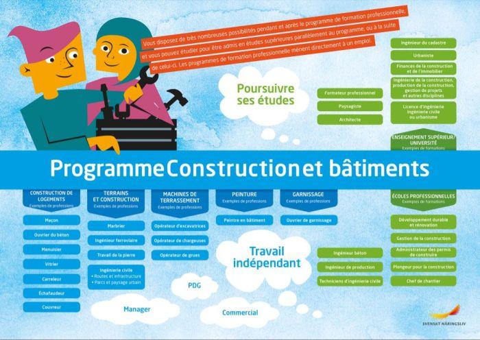 Framtidskarta på franska, bygg- och anläggningsprogrammet