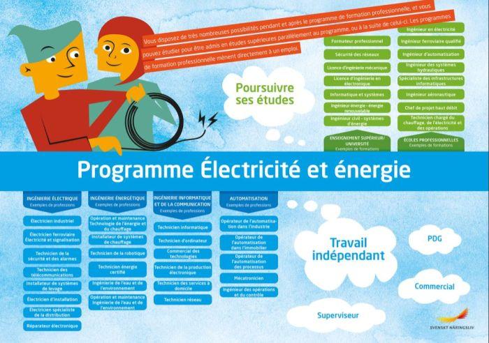 Framtidskarta på franska, el- och energiprogrammet