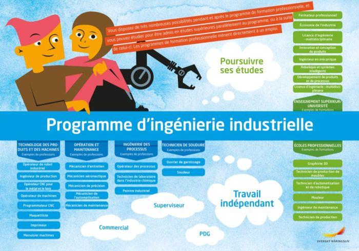 Framtidskarta på franska, industritekniska programmet