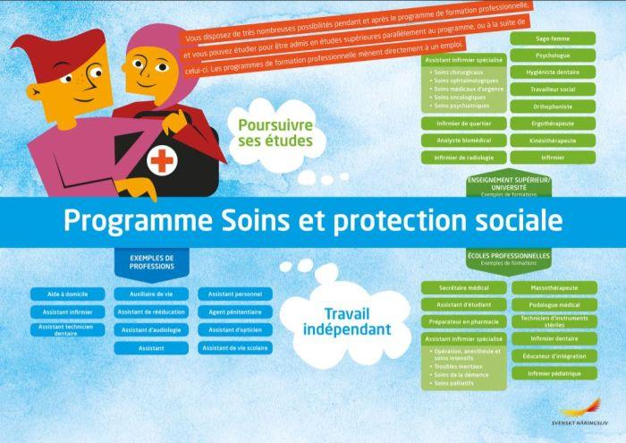 Framtidskarta på franska, vård och omsorgsprogrammet