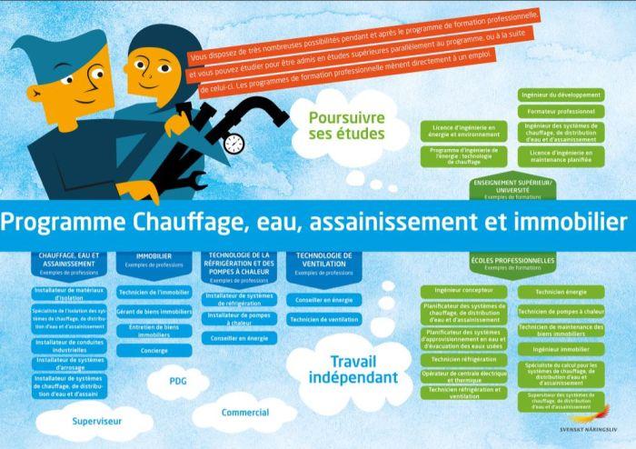 Framtidskarta på franska, vvs- och fastighetsprogrammet