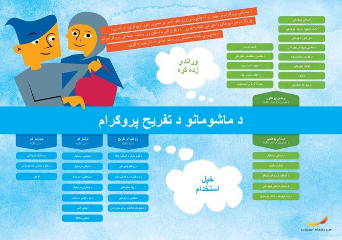 Framtidskarta på pashto, barn och fritidsprogrammet