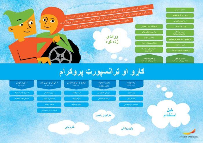 Framtidskarta på pashto, fordon- och transportprogrammet