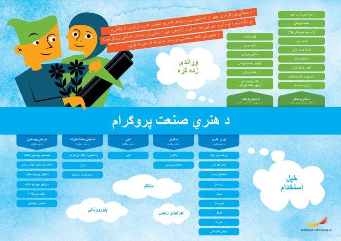 Framtidskarta på pashto, hantverksprogrammet