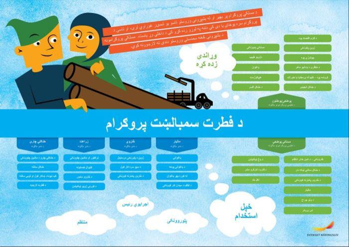 Framtidskarta på pashto, naturbruksprogrammet
