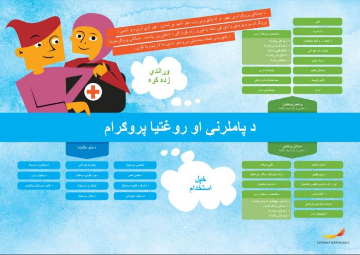 Framtidskarta på pashto, vård och omsorgsprogrammet