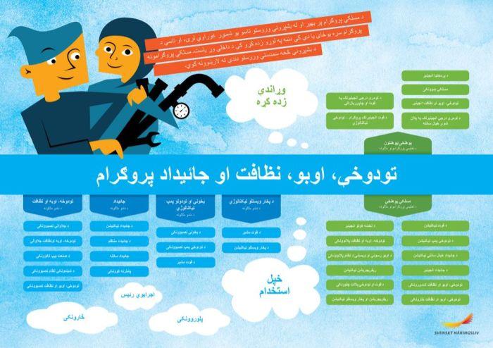 Framtidskarta på pashto, vvs- och fastighetsprogrammet