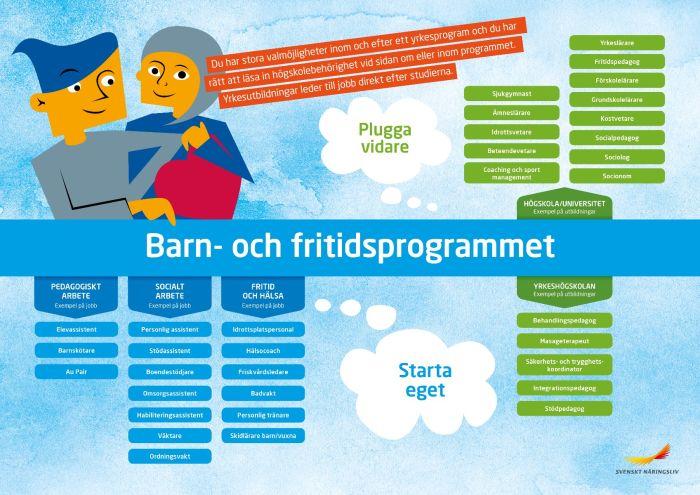 Framtidskarta, barn- och fritidsprogrammet