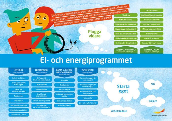 Framtidskarta, el- och energiprogrammet
