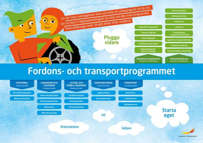 Framtidskarta, fordon- och transportprogrammet