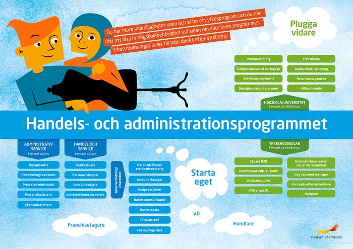 Framtidskarta, handels- och administrationsprogrammet