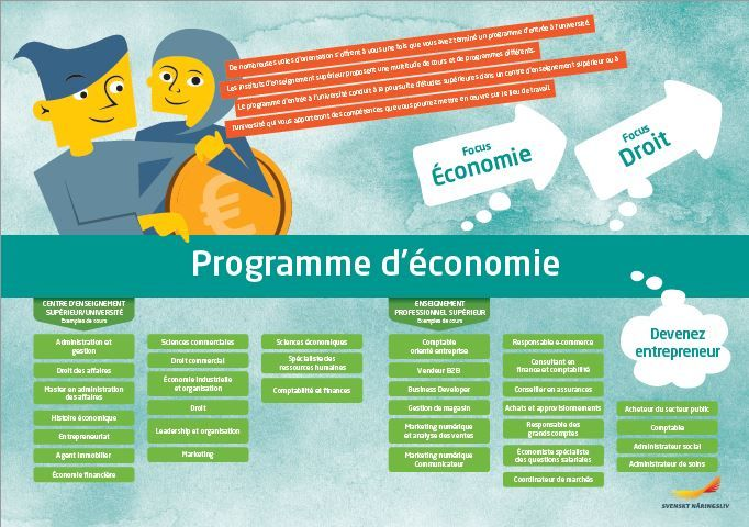 Framtidskarta på franska, ekonomiprogrammet