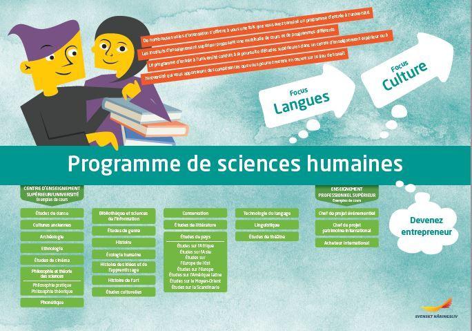 Framtidskarta på franska, humanistiska programmet