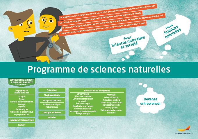Framtidskarta på franska, naturvetenskapsprogrammet