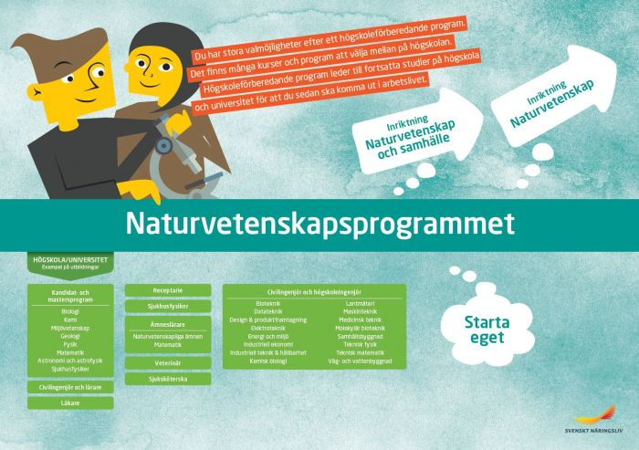 Framtidskarta, naturvetenskapsprogrammet
