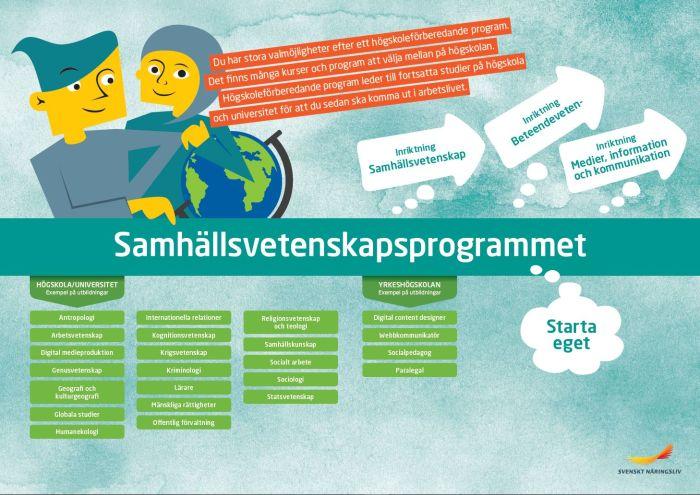 Framtidskarta, samhällsvetenskapsprogrammet