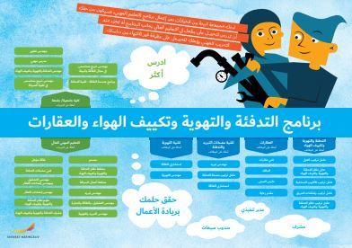 Framtidskarta på arabiska, vvs- och fastighetsprogrammet