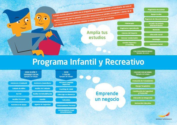 Framtidskarta på spanska, barn och fritidsprogrammet
