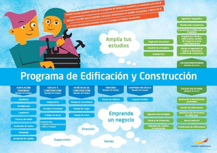 Framtidskarta på spanska, bygg- och anläggningsprogrammet