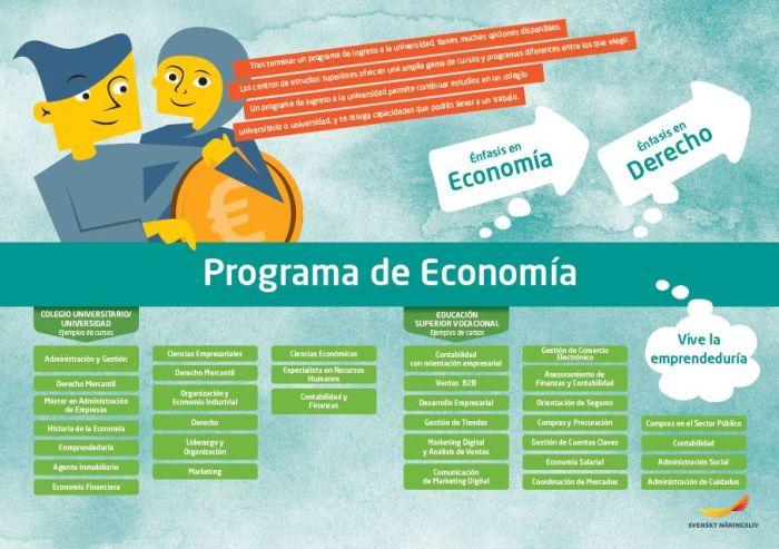 Framtidskarta på spanska, ekonomiprogrammet