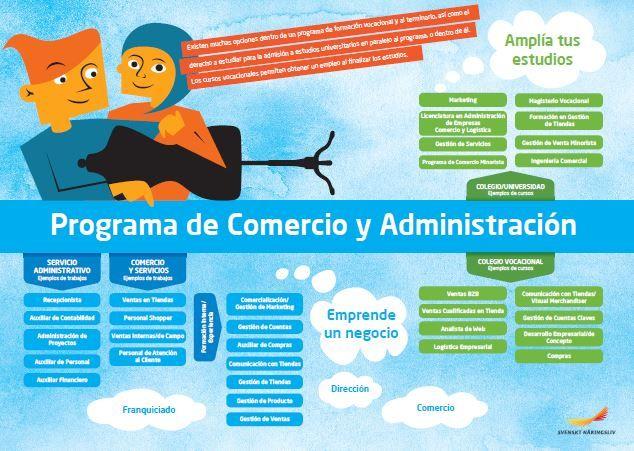 Framtidskarta på spanska, handels- och administrationsprogrammet