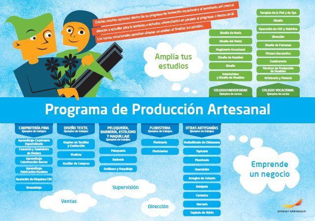 Framtidskarta på spanska, hantverksprogrammet