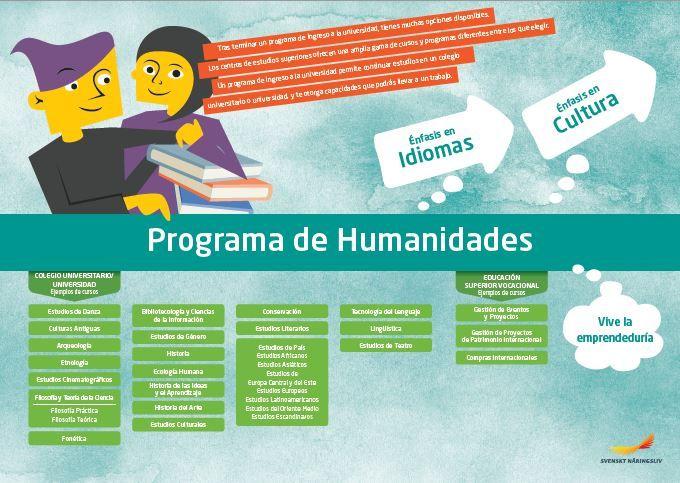 Framtidskarta på spanska, humanistiska programmet