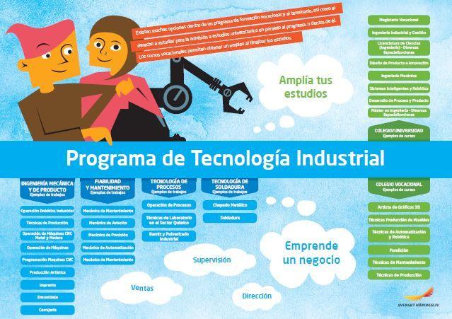Framtidskarta på spanska, industritekniska programmet