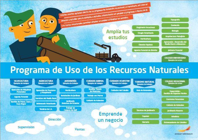 Framtidskarta på spanska, naturbruksprogrammet