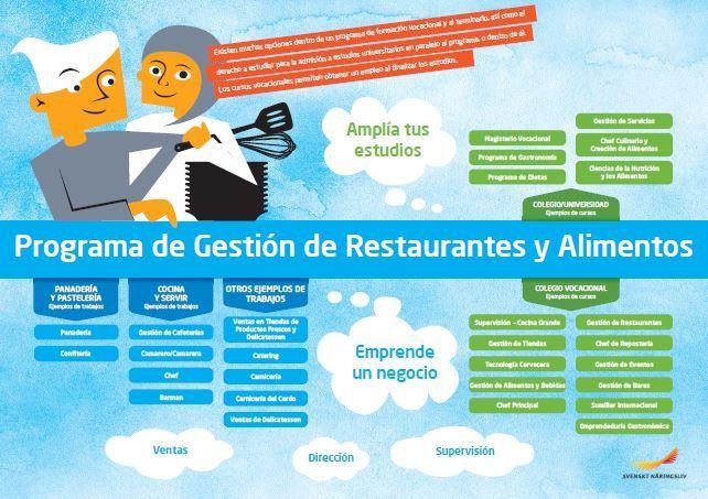 Framtidskarta på spanska, restaurang- och livsmedelsprogrammet