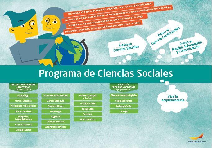 Framtidskarta på spanska, samhällsvetenskapsprogrammet