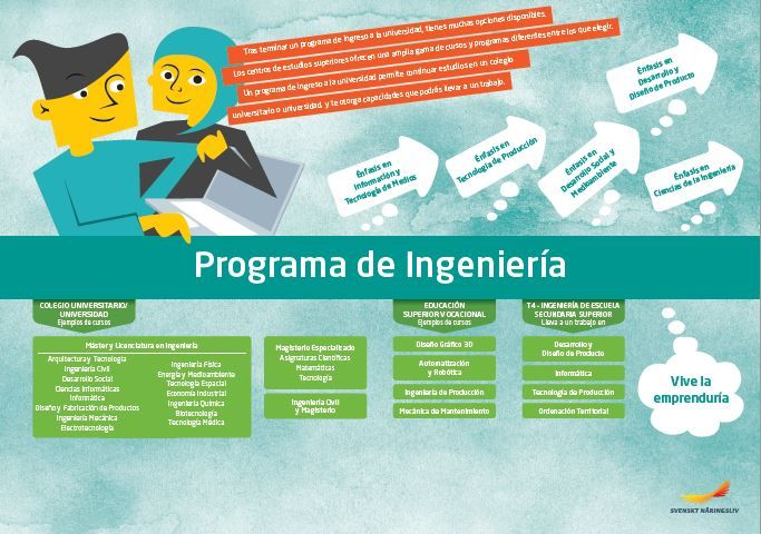 Framtidskarta på spanska, teknikprogrammet
