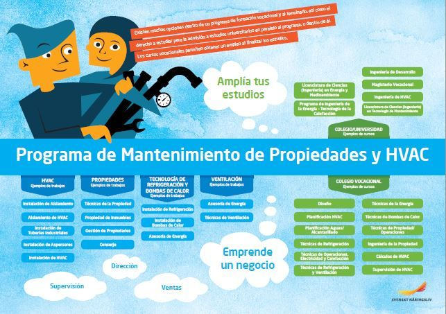Framitdskarta på spanska, vvs- och fastighetsprogrammet