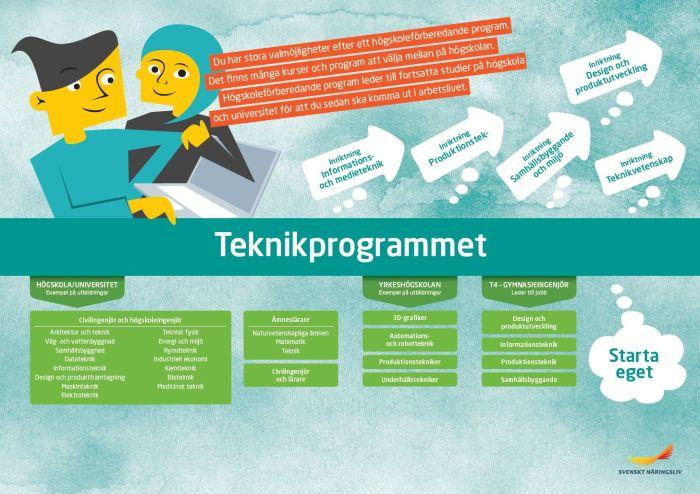 Framtidskarta, teknikprogrammet