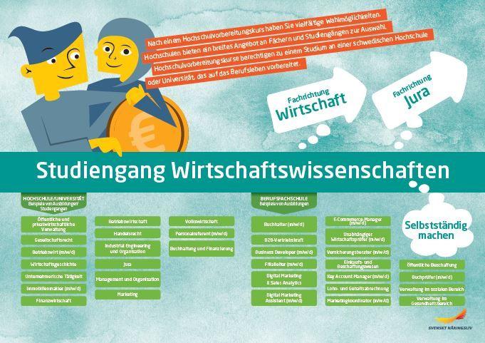 Framtidskarta på tyska, ekonomiprogrammet