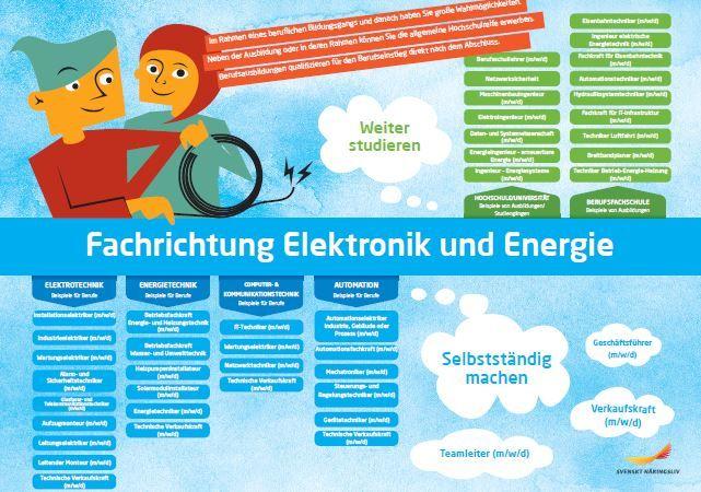 Framtidskarta på tyska, el- och energiprogrammet