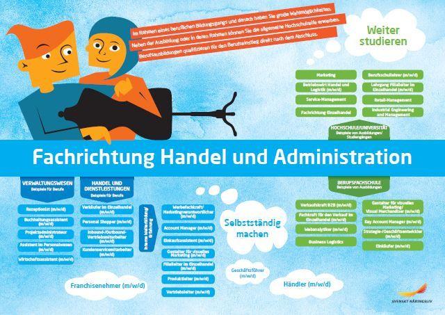 Framtidskarta på tyska, handels- och administrationsprogrammet