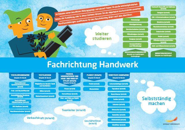 Framtidskarta på tyska, hantverksprogrammet