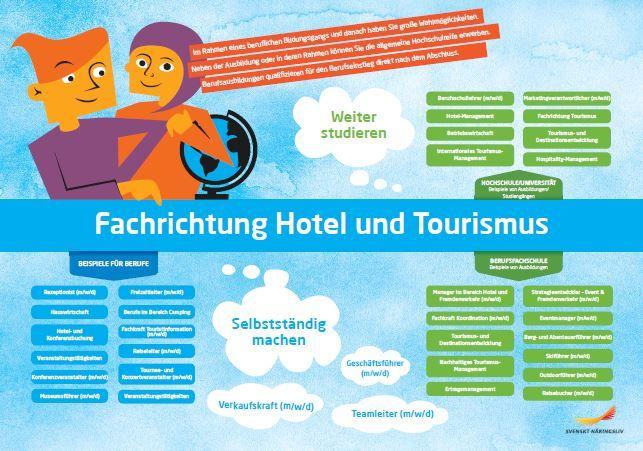 Framtidskarta på tyska, hotell- och turismprogrammet