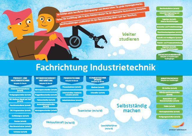 Framtidskarta på tyska, industritekniska programmet