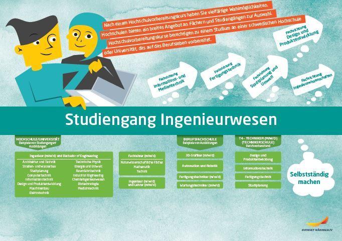 Framtidskarta på tyska, teknikprogrammet