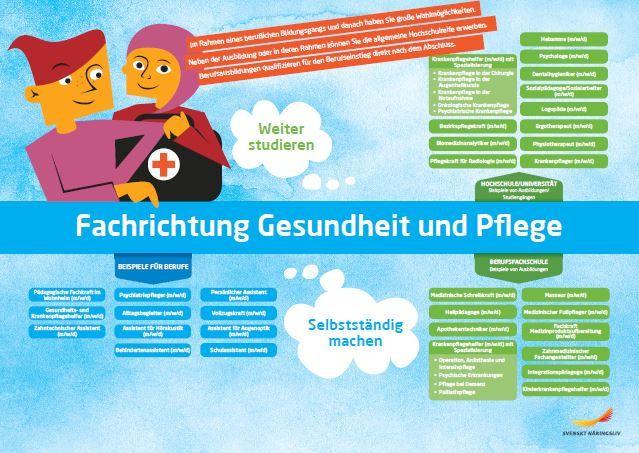 Framtidskarta på tyska, vård och omsorgsprogrammet