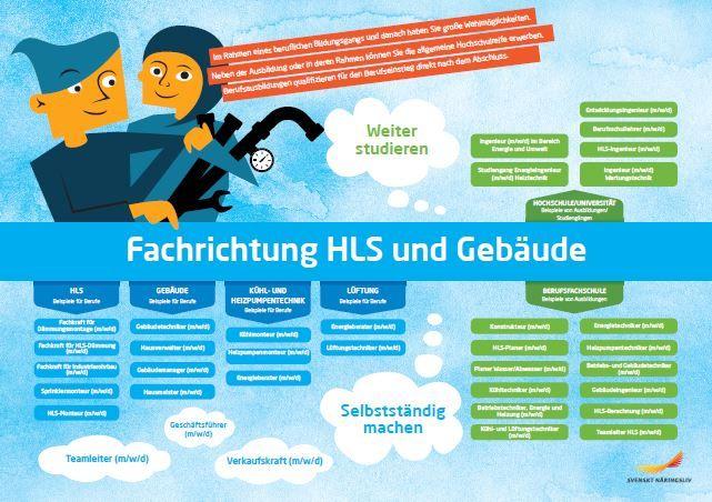 Framitdskarta på tyska, vvs- och fastighetsprogrammet